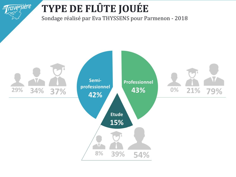 Type De Flute Jouee - La Traversière